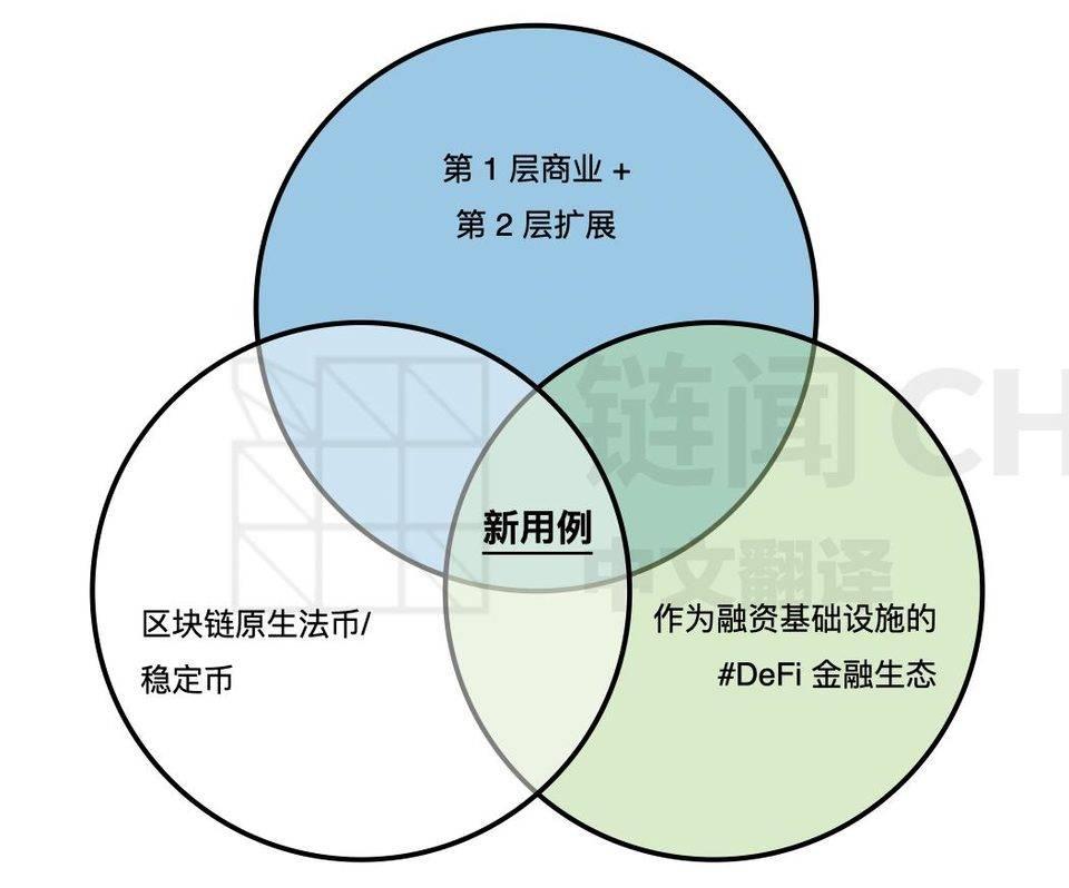 解读以太坊 DeFi 价值链:谁能捕获价值?