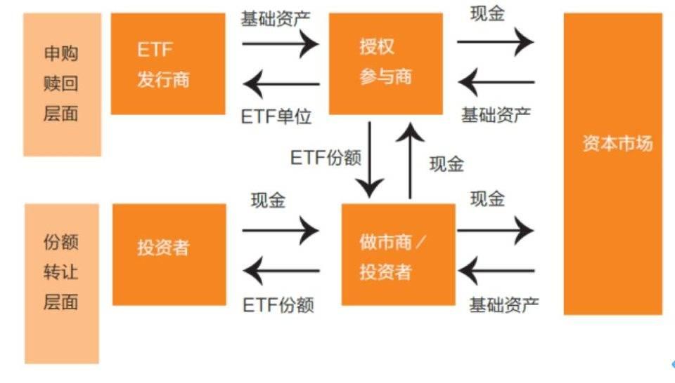 加密货币主流化的必经之路:深入读懂比特币 ETF 设计方案与监管挑战