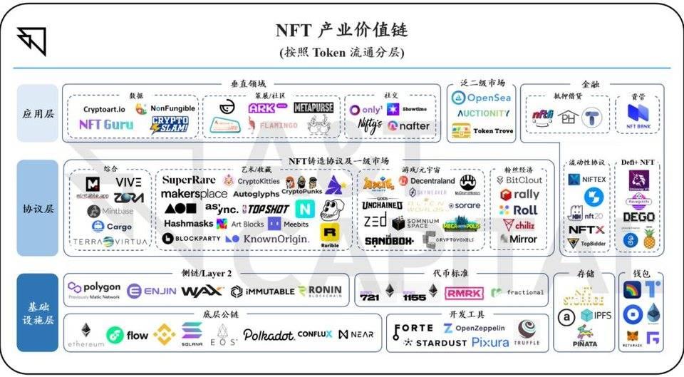 从铸造到流通,全方位梳理 NFT 产业价值链