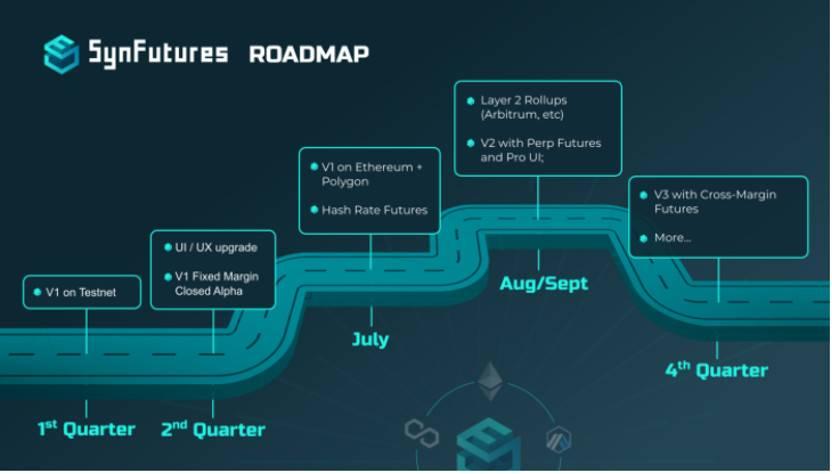 Pantera 合伙人:从衍生品平台 SynFutures 读懂 DeFi 数字衍生品的未来