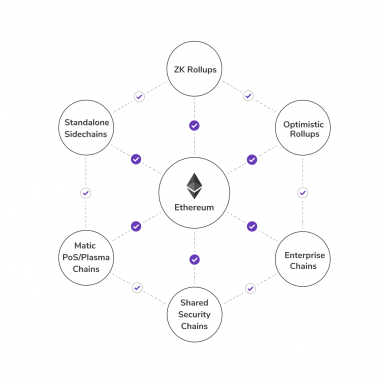 解析热门扩容方案 Polygon 发展潜力:它与 BSC 等有何不同?