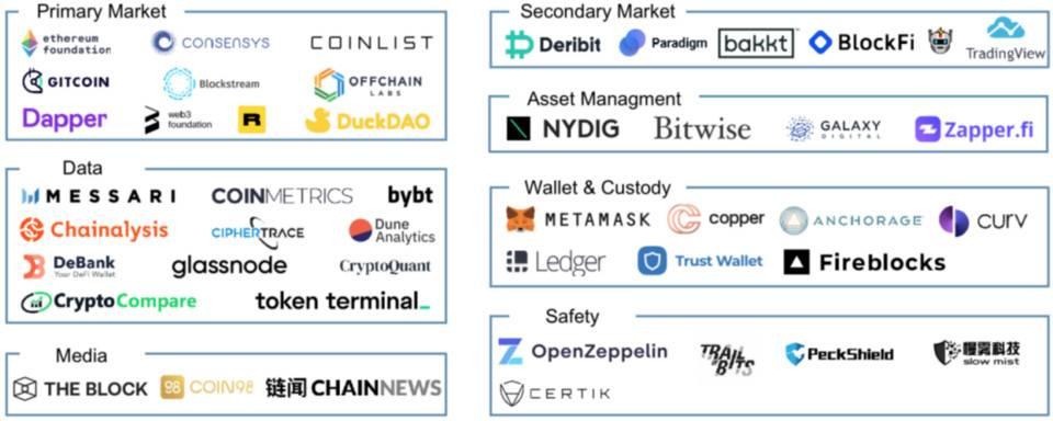 IDEG 合伙人:未来四年加密货币行业的五个趋势和三个投资策略