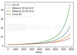 多维度解析头部 AMM:Uniswap V3、Curve V2 与 Balancer V2