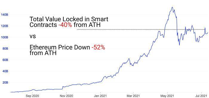 Glassnode 二季度 DeFi 报告:收益率缩水,稳定币承接避险需求