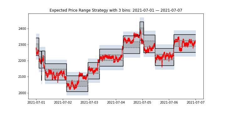 深入分析 Uniswap V3 主动管理策略成本:Optimism 能降低费用吗?