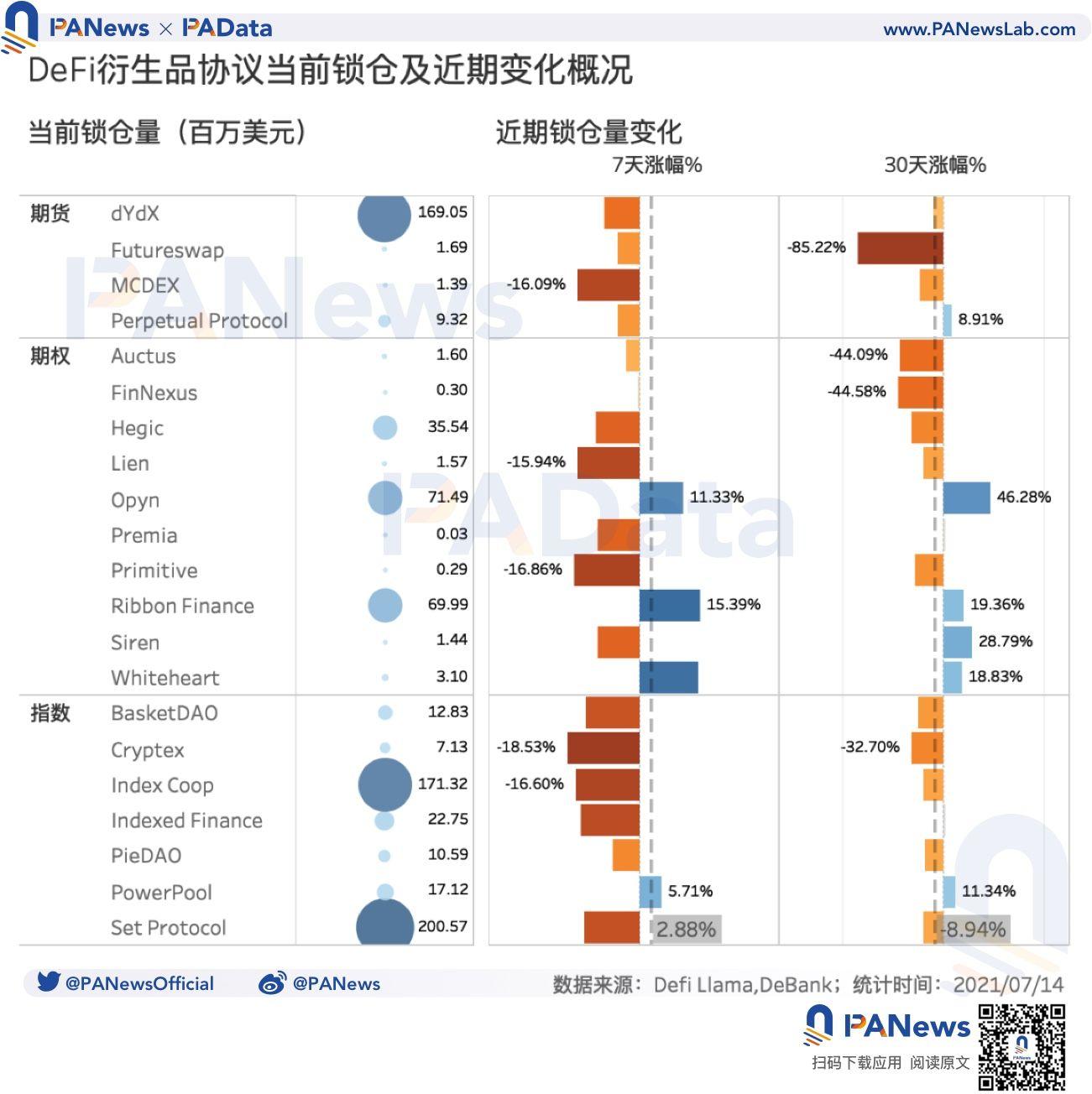 DeFi衍生品还有多大潜力?预估日交易量仅5.8亿美元,不足中心化平台百分之一