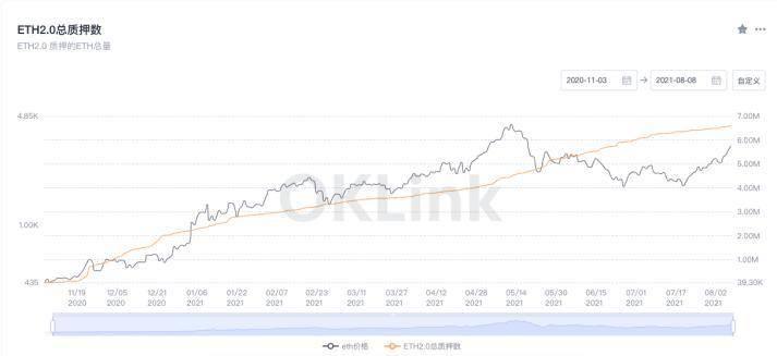 EIP-1559 激活后市场预期乐观,平均每区块销毁 0.67 ETH