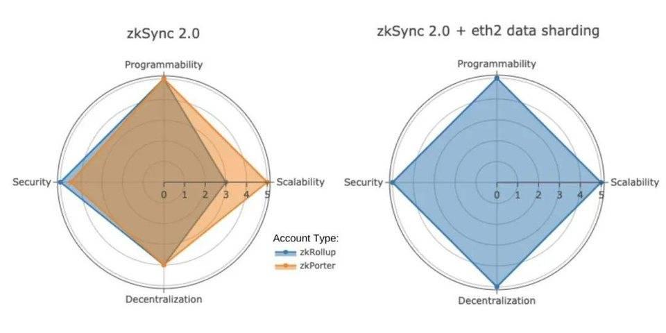 收购 Hermez 使 Polygon 成为最全扩容方案,其他 L2 如何接招?