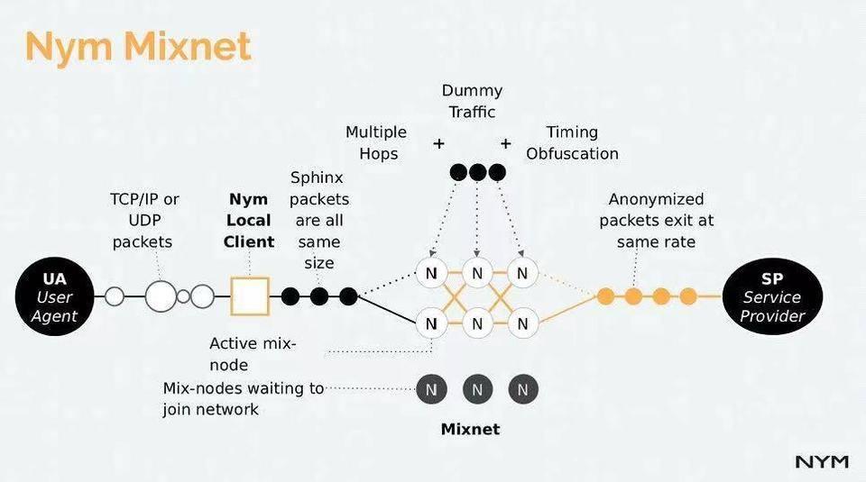 隐私保护的新思路,Nym「混合网络」有何特性和优势?