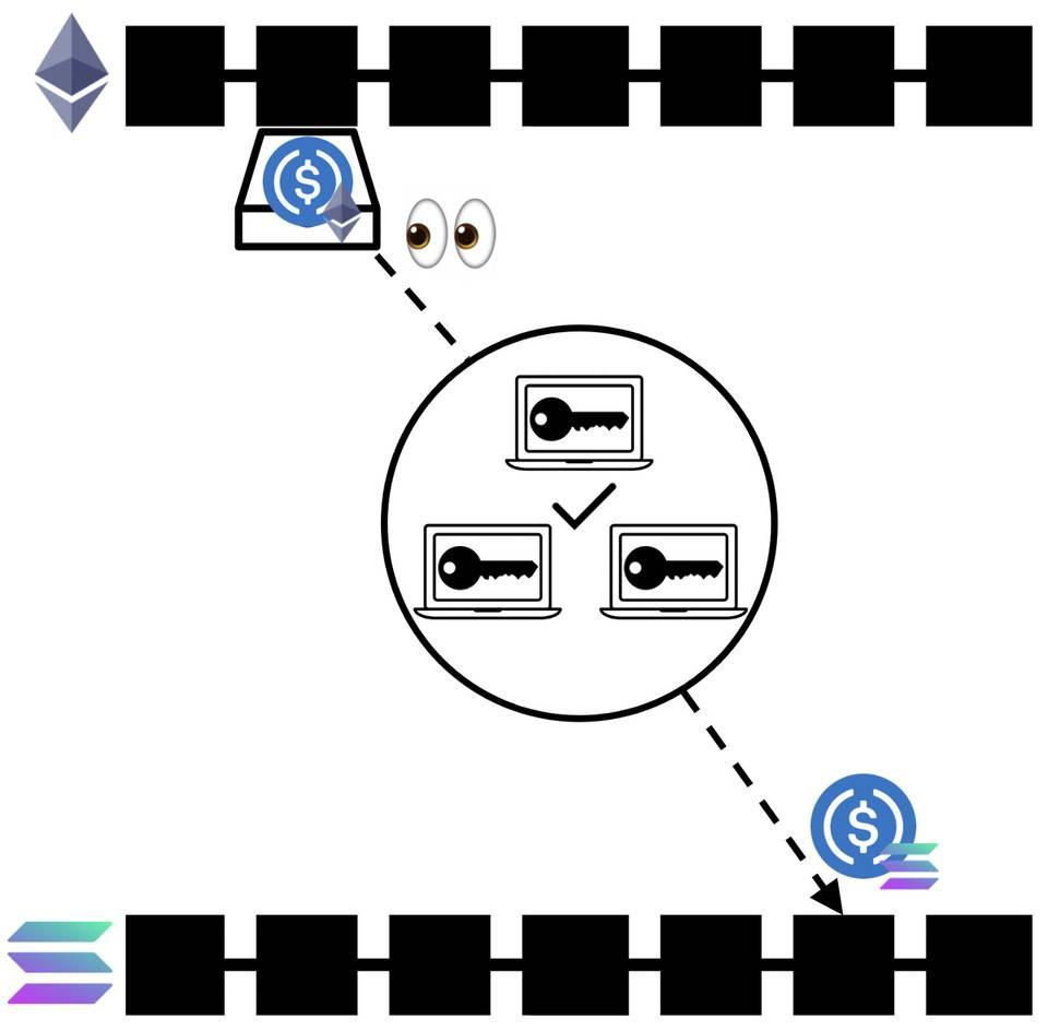 一文读懂区块链「桥」:搭建起真正四通八达的加密网络