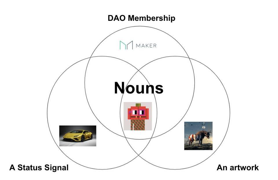 1confirmation 创始人:我们为何爱 Nouns?