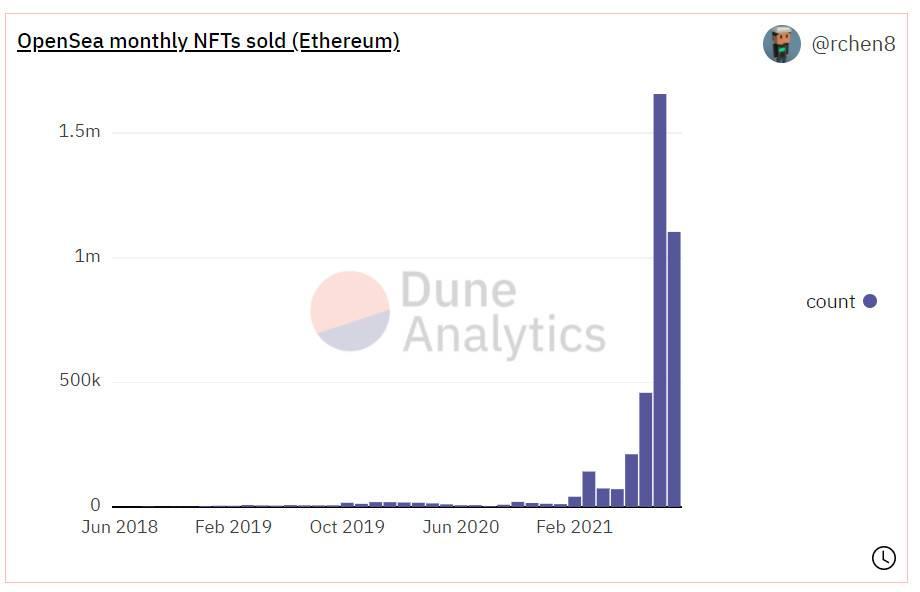 五个维度分析 OpenSea 市场表现,NFT 开始退潮了吗?