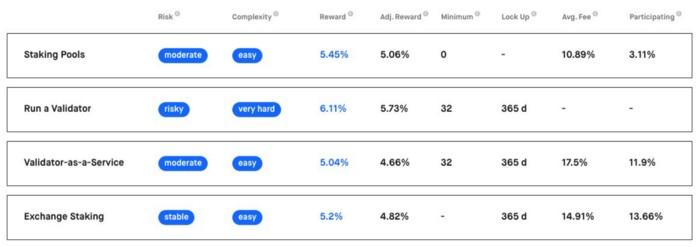 stakingrewards.com/earn/ethereum-2–0