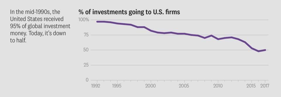 风险投资的进化蓝图:DAO 风投基金是大势所趋?