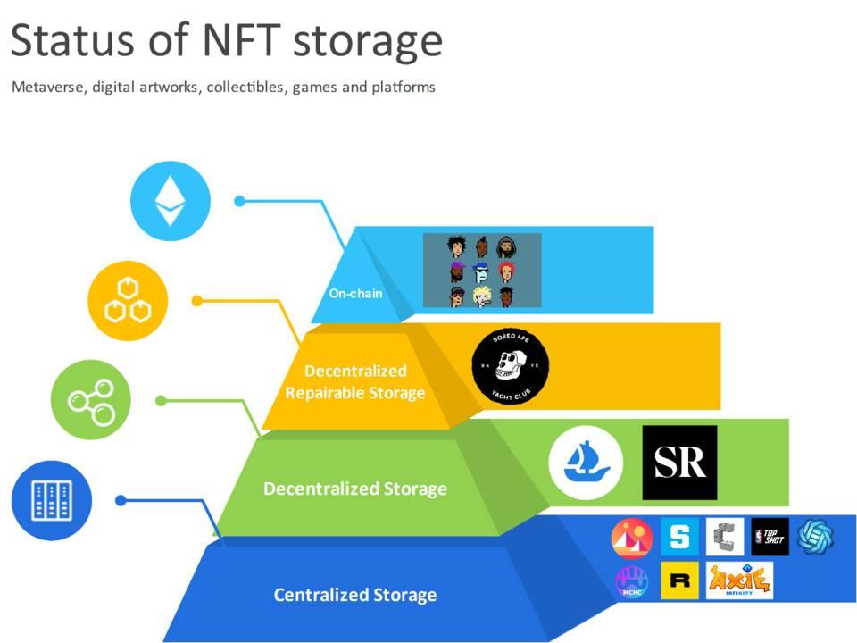 一文纵览元宇宙关键基础设施:NFT 数据存储的现状、机遇与挑战