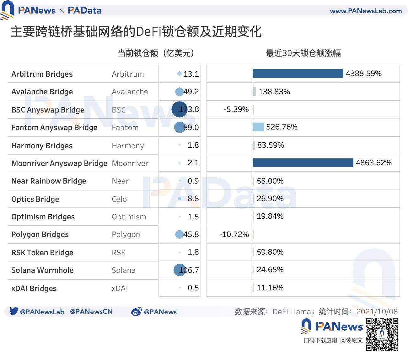 数说跨链桥:总锁仓额突破131亿美元,9月独立地址总数超12万个