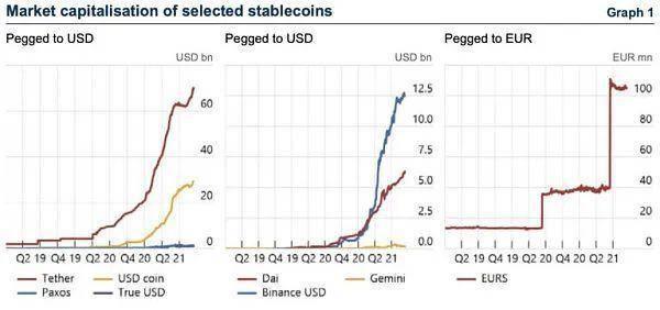 稳定币监管日益严格,或是「主流采用时代」的开始